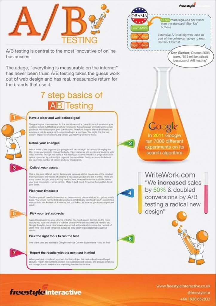 Test AB infografía