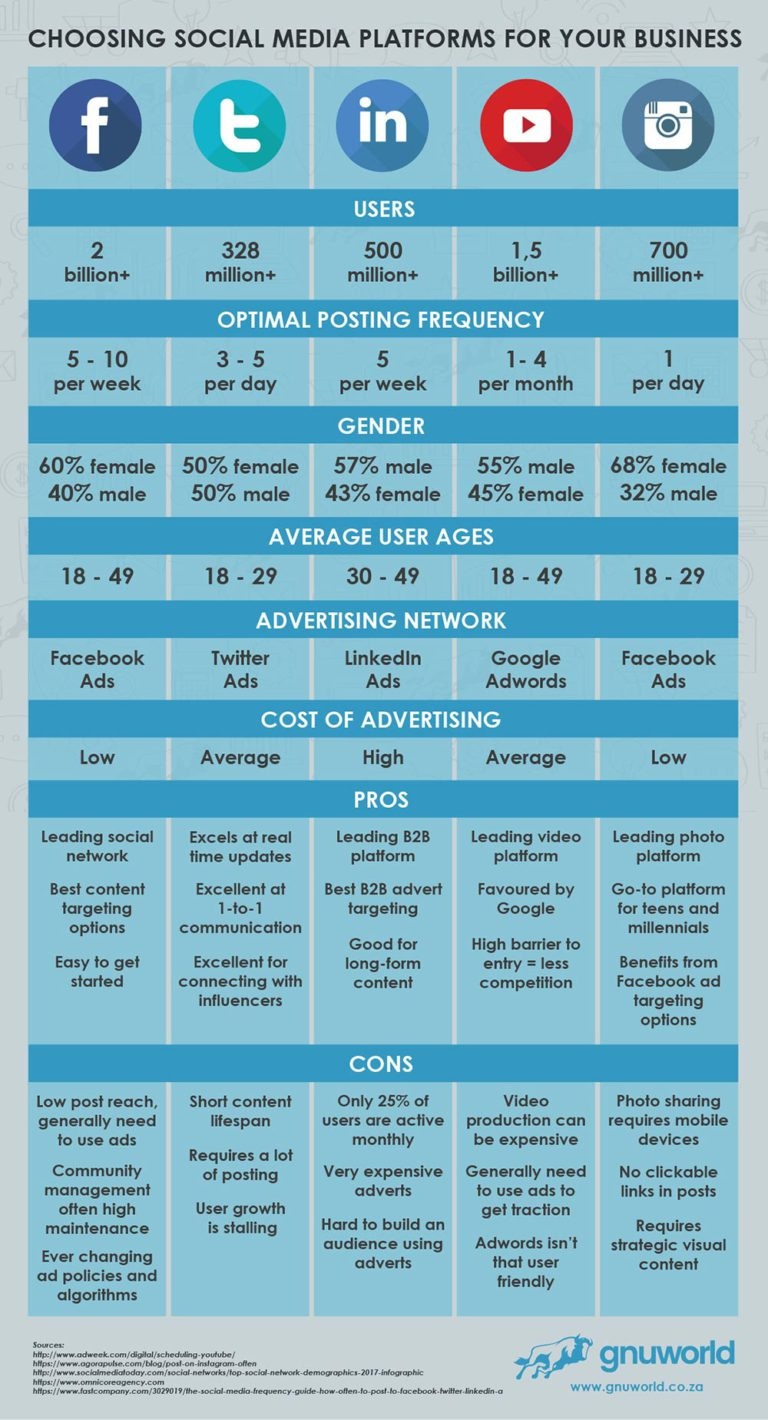 cómo elegir la mejor red social para mi negocio infografia