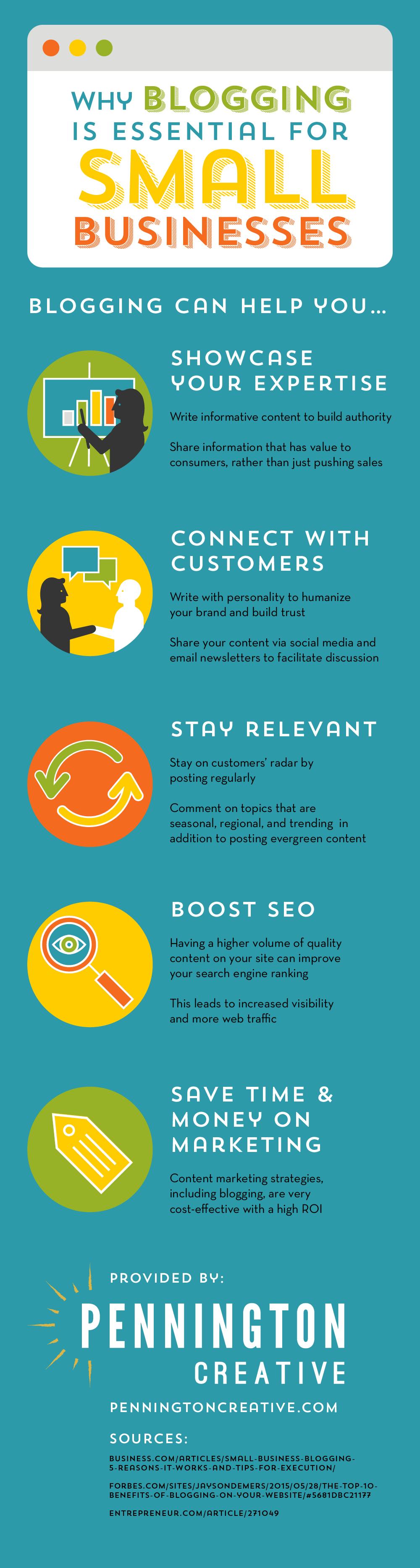 Infografía blog para pequeños negocios